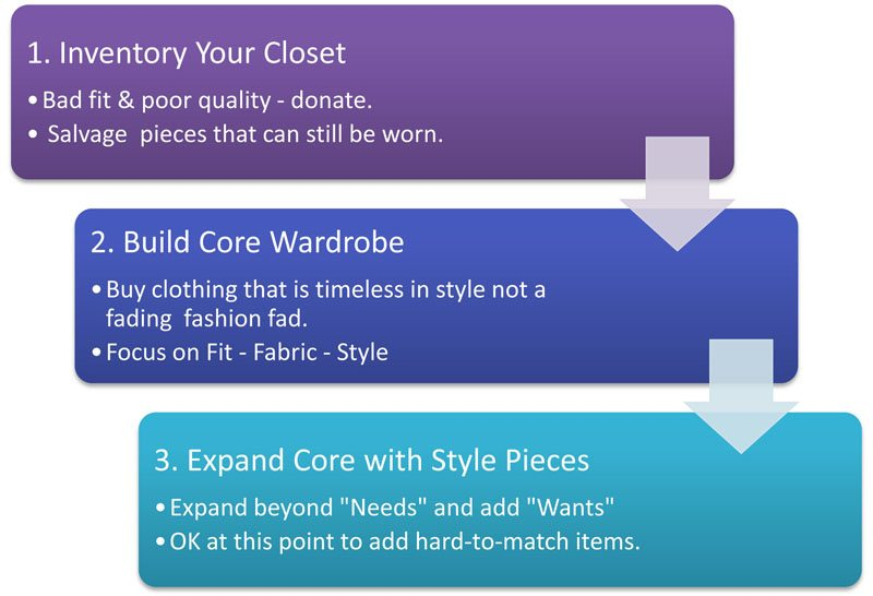 How to build an interchangeable wardrobe understanding clothing how to build interchangeable wardrobe steps pronofoot35fo Image collections