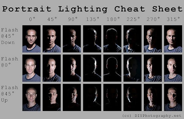 styles of lighting. portrait lighting cheat sheet styles of