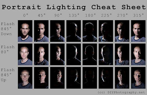 styles of lighting. portrait lighting cheat sheet styles of