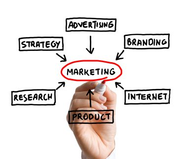 marketing-and-advertising-melbourne-fl