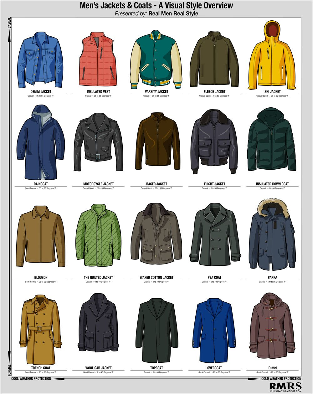 men u2019s winter jacket infographic  u2013 visual style guide to