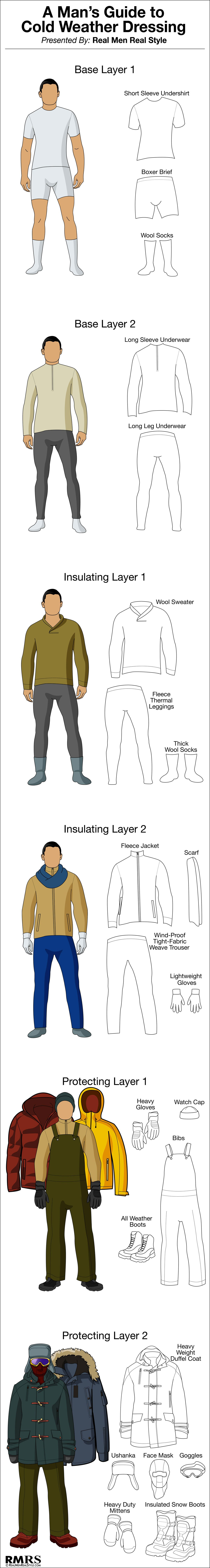 Cold Weather Dressing Infographic