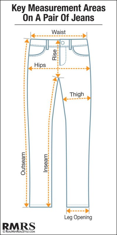 If you have an existing pair of jeans lay them flat and measure them from the crotch seam to the bottom of the jeans. Thigh width: Wrap the measuring tape around the widest portion of one of your thighs. Again, if you have existing jeans, just lay them flat and measure the widest portion of the thigh and double it.