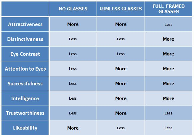 eyeglasses chart