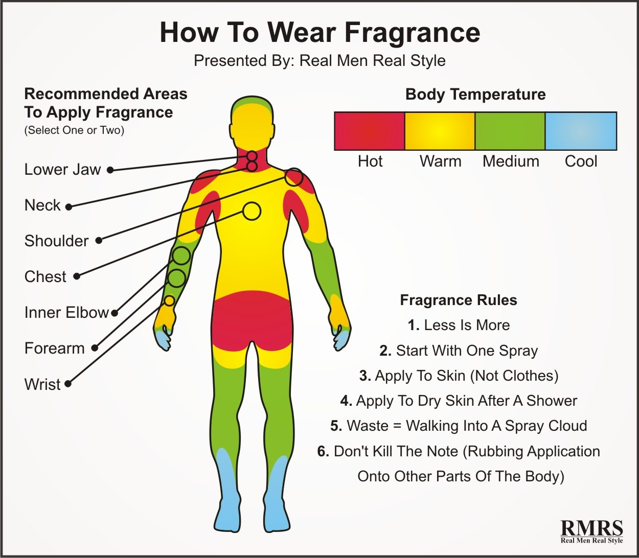 How To Wear Fragrance Infographic