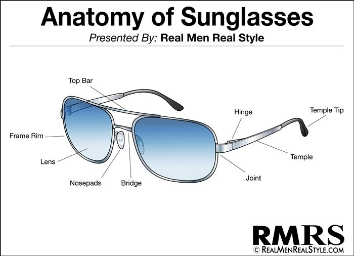 Sunglass Components  ing men s sunglasses sunglass style guide how to purchase