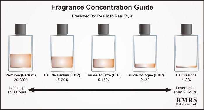 Fragrance Concentration Guide 2
