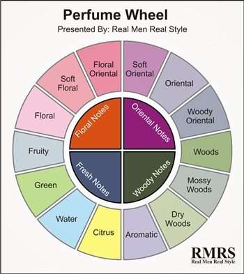 classification paper on perfume International classification of goods and services for the purposes of the registration of marks (nice classification) eighth edition part ii with list of goods and.