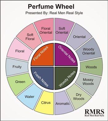 Perfume wheel 2(1)