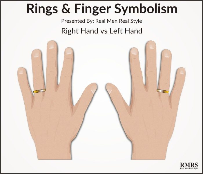 What Does A Ring On The Right Hand Mean