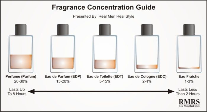 Fragrance-Concentration-Guide-2