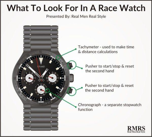 đồng hồ đua