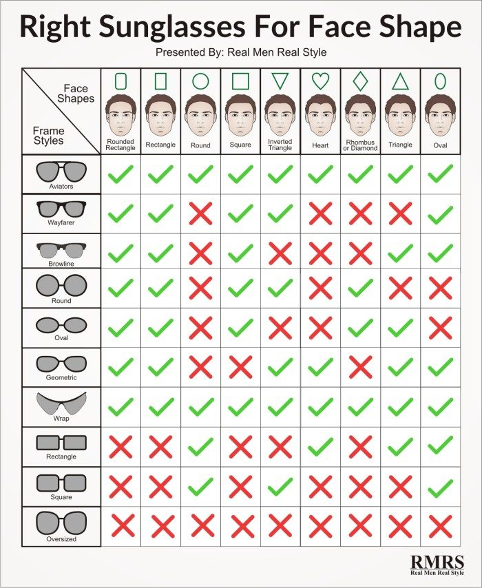 chart perfect sunglasses face shape