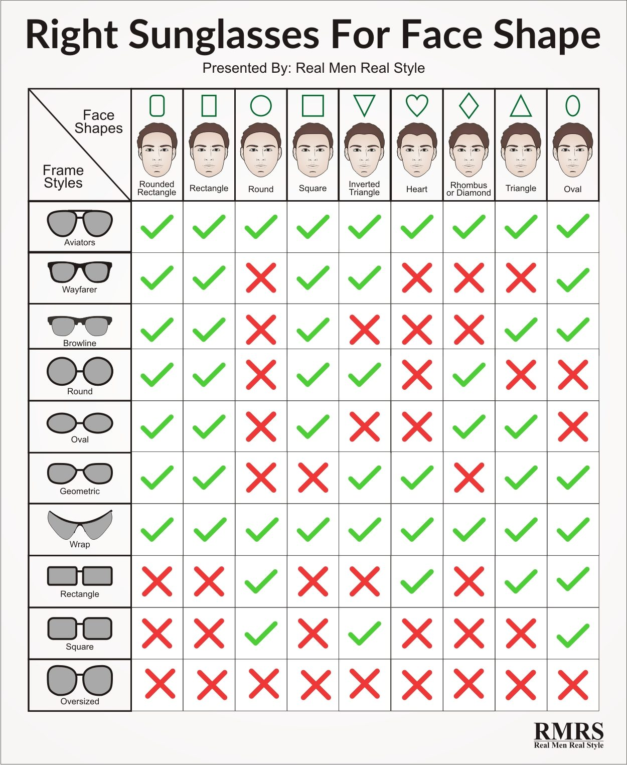Eyeglass Frame By Face Shape : The Right Sunglasses For Your Face Shape Infographic