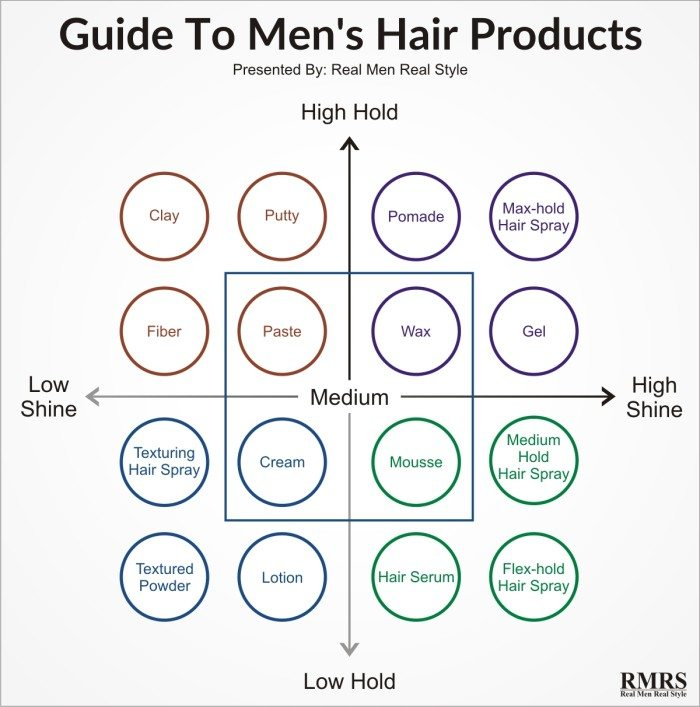 Men's Hair Styling Cream Pleasing Hair Products For Men Explained  Styling Options For Your Hair .