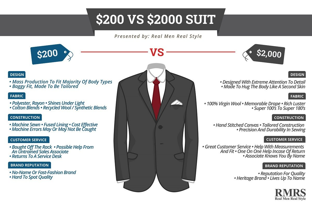 200 Vs 2000 Suit Infographic Cheap Vs Expensive Men S