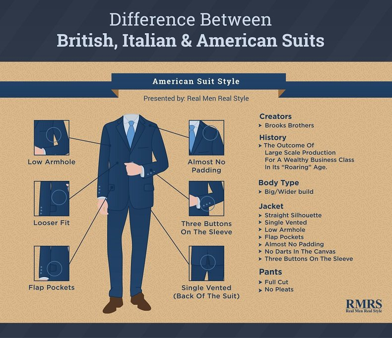 Difference Between British Italian American Suits Different Suit Styles Cuts For Men