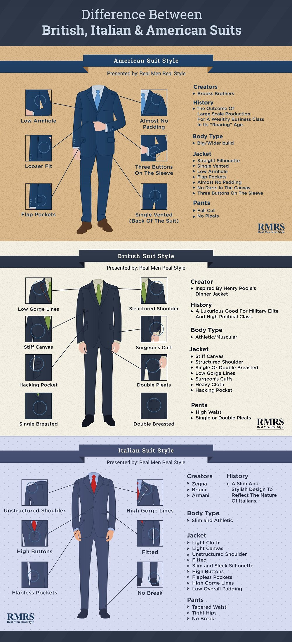 Difference Between British Italian American Suit