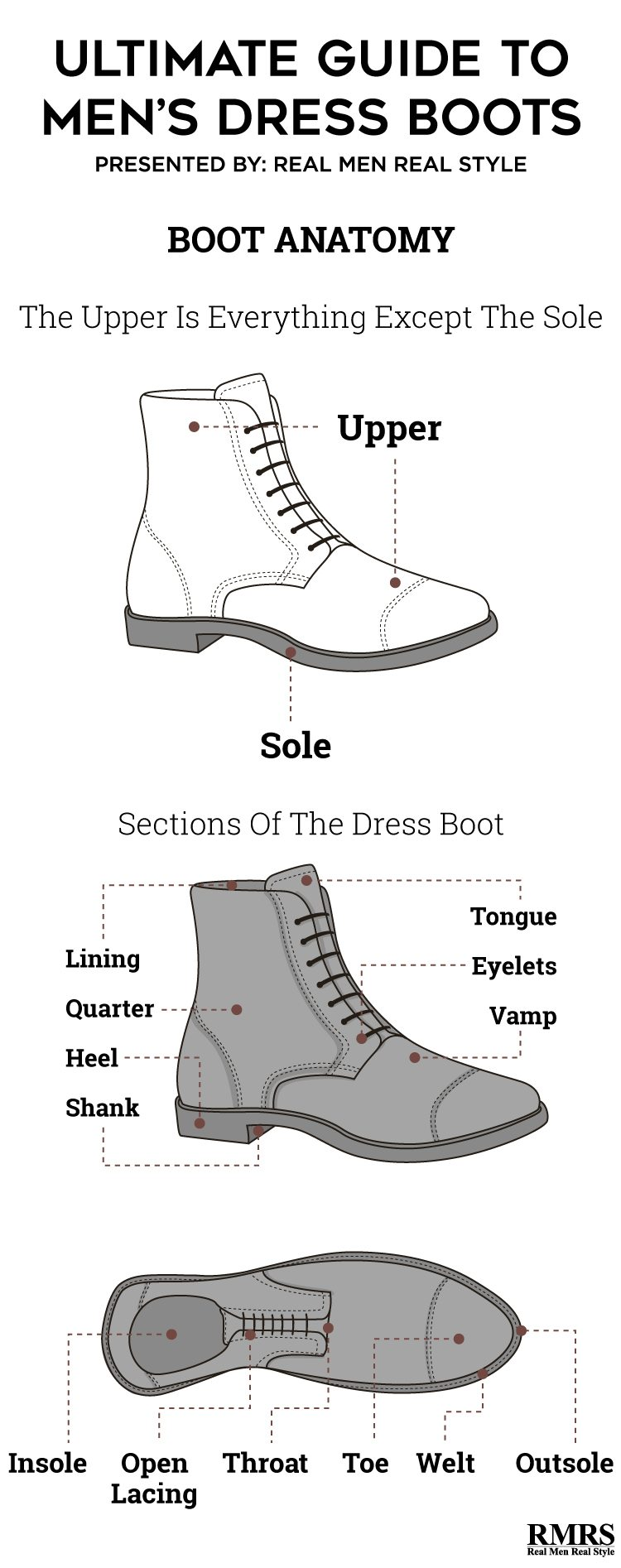 Dress Boots For Men - Chukka, Lace-Up And Chelsea Boot Styles