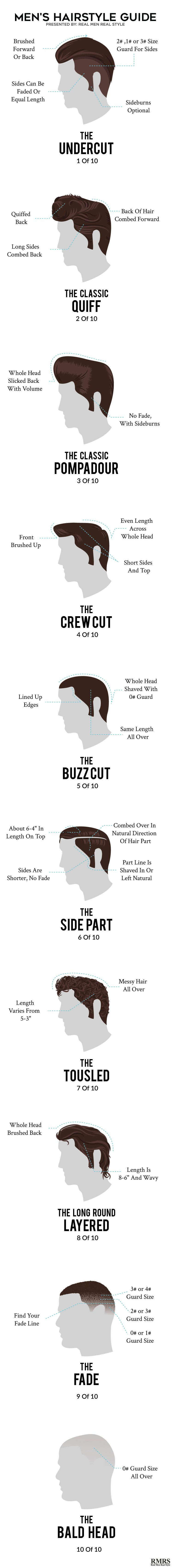Men\'s Hairstyle Guide Infographic