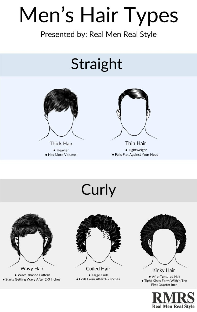 Men's hair types [Infographic].