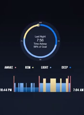 A chart displaying the distribution of 4 types of sleep over the course of the night
