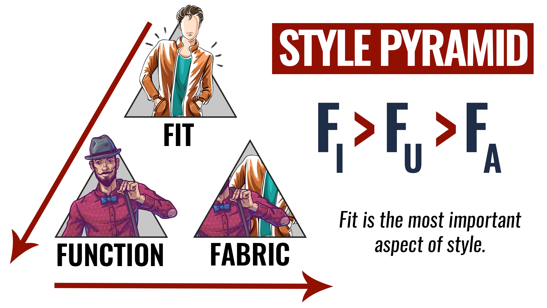 The Style Pyramid