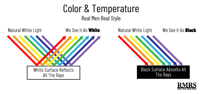 impact of color and temperature