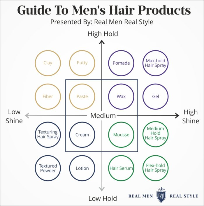 hair product chart