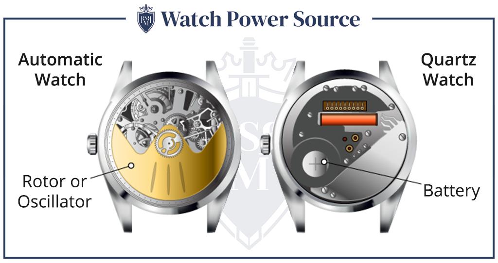 Fonte de energia do relógio infográfico