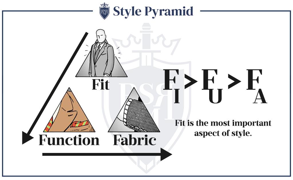 Style Pyramid