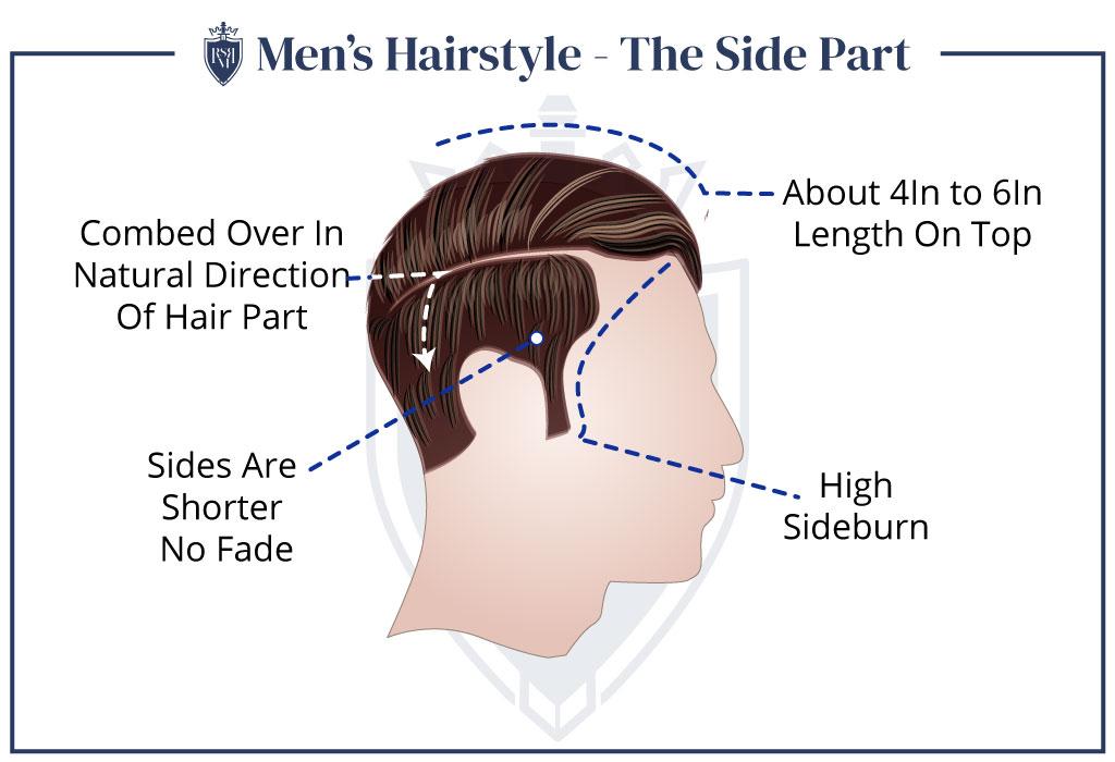 Parte lateral masculina do penteado
