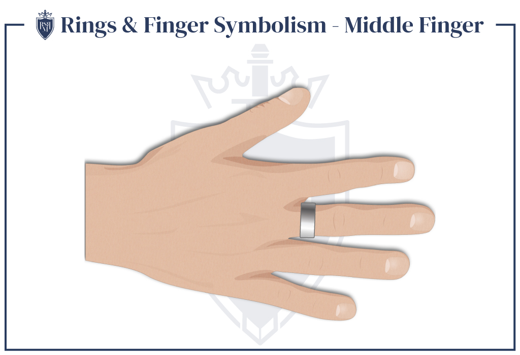 infographic showing how men should wear rings on their middle finger