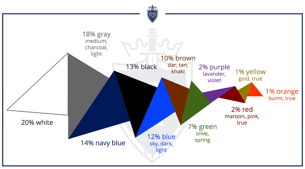 ideal colors for a man's wardrobe
