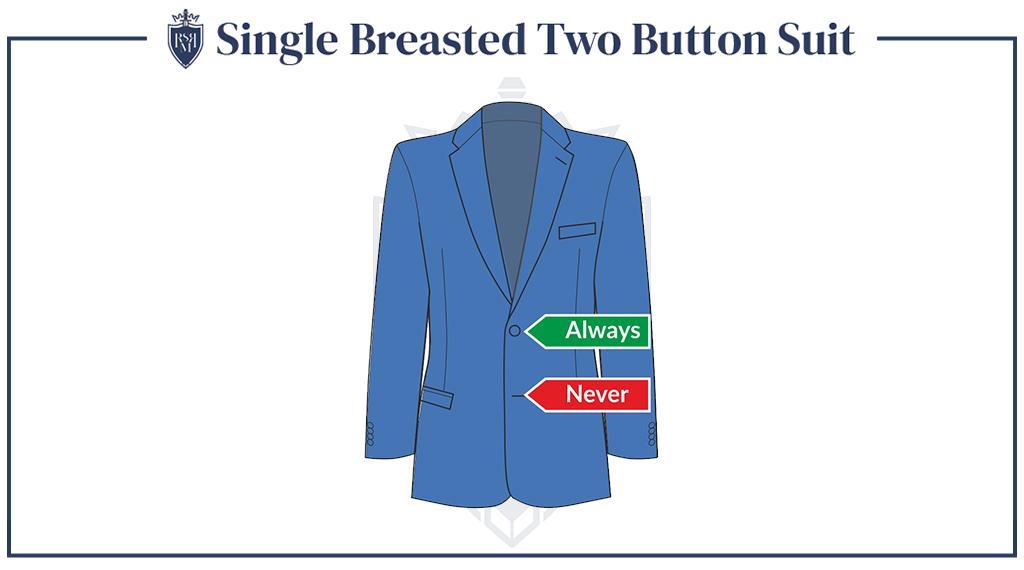 Infográfico - terno de dois botões com peito único