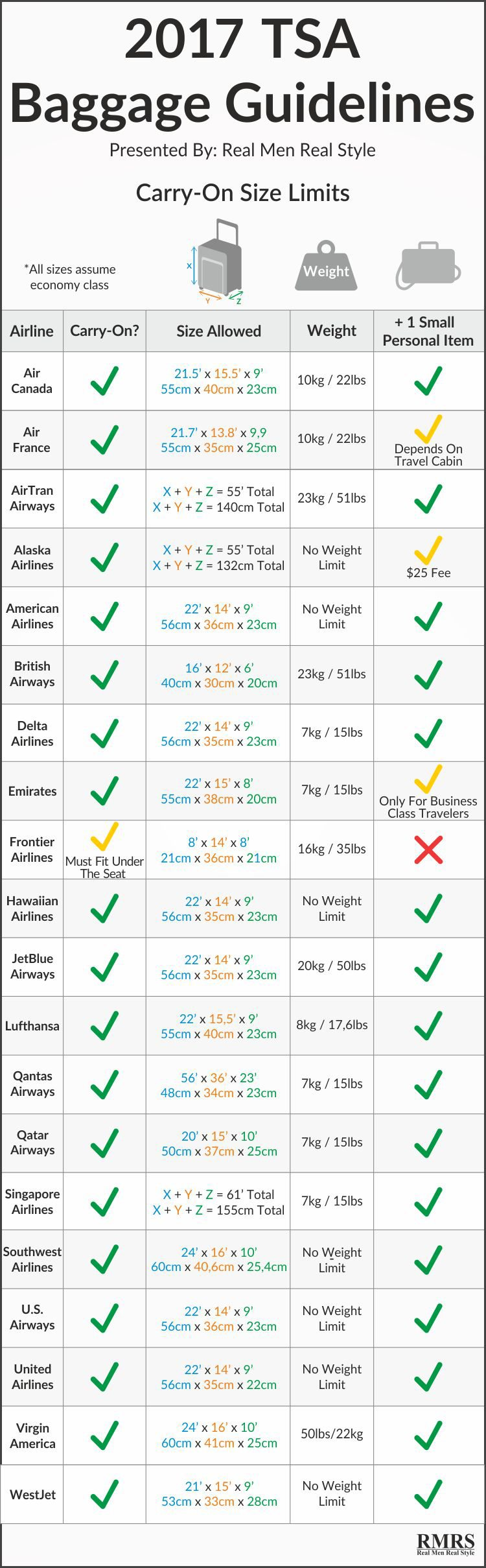 Tsa Baggage Allowances For Every Major Airline Infographic