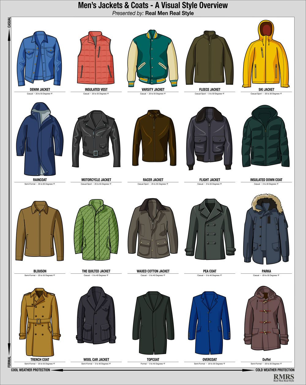 Men's Winter Jacket Infographic – Visual Style Guide To Cold ...