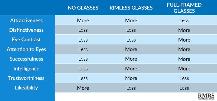 mesa de atratividade de óculos