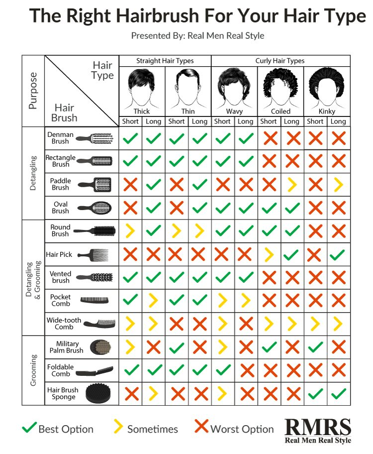 Best Hairbrush for Men's Hair Types Infographic
