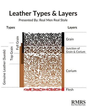 leather-types-and-layers