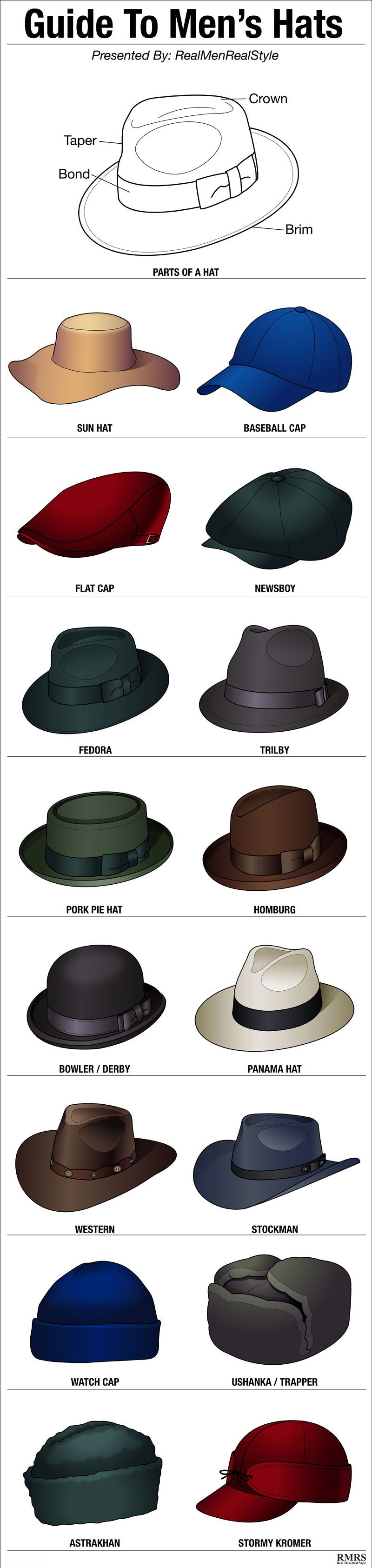 75dafb0dfd83d6 16 Stylish Men's Hats | Hat Style Guide | Man's Headwear Infographic